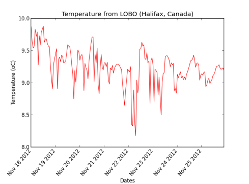 Temperature plot from LOBO