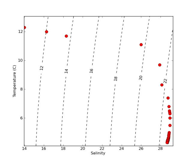 T S Diagram Ocean Python